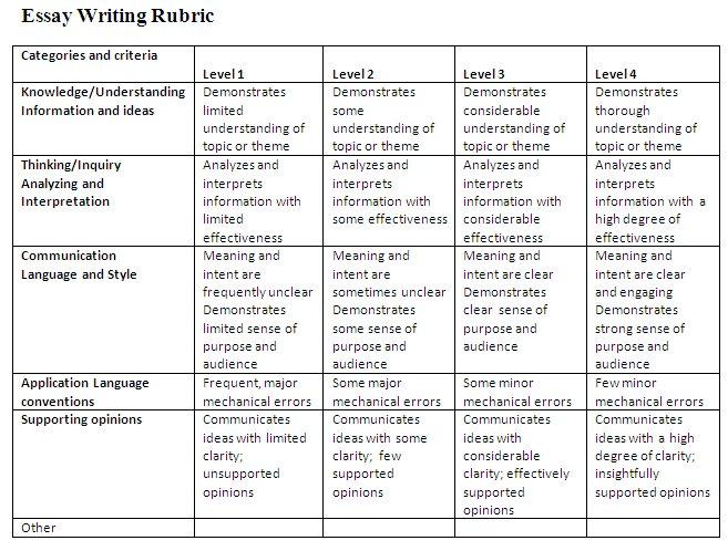 Elementary essay rubric